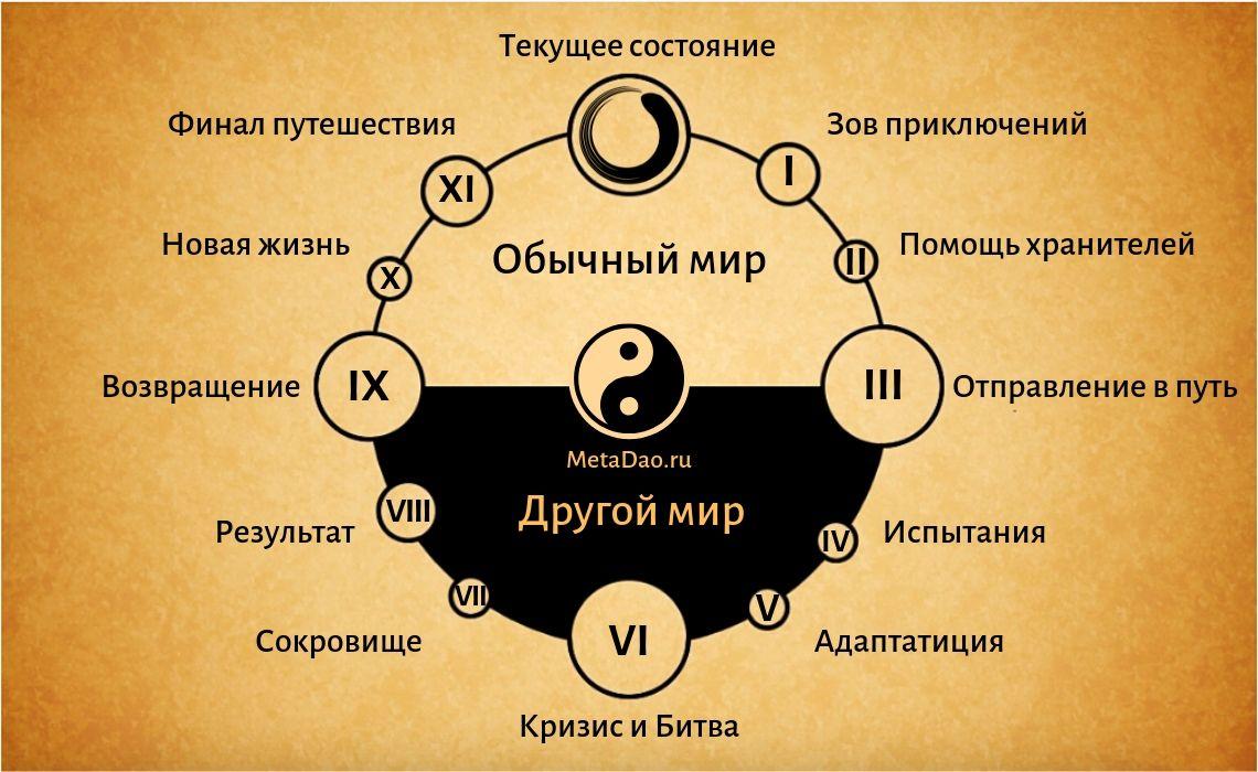 МетаДао: Путь Героя - Цикл
