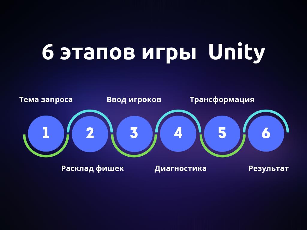 6 этапов игры Unity