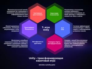 Что представляет собой игра «Unity»?
